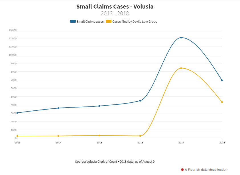 Small Claims Big Results